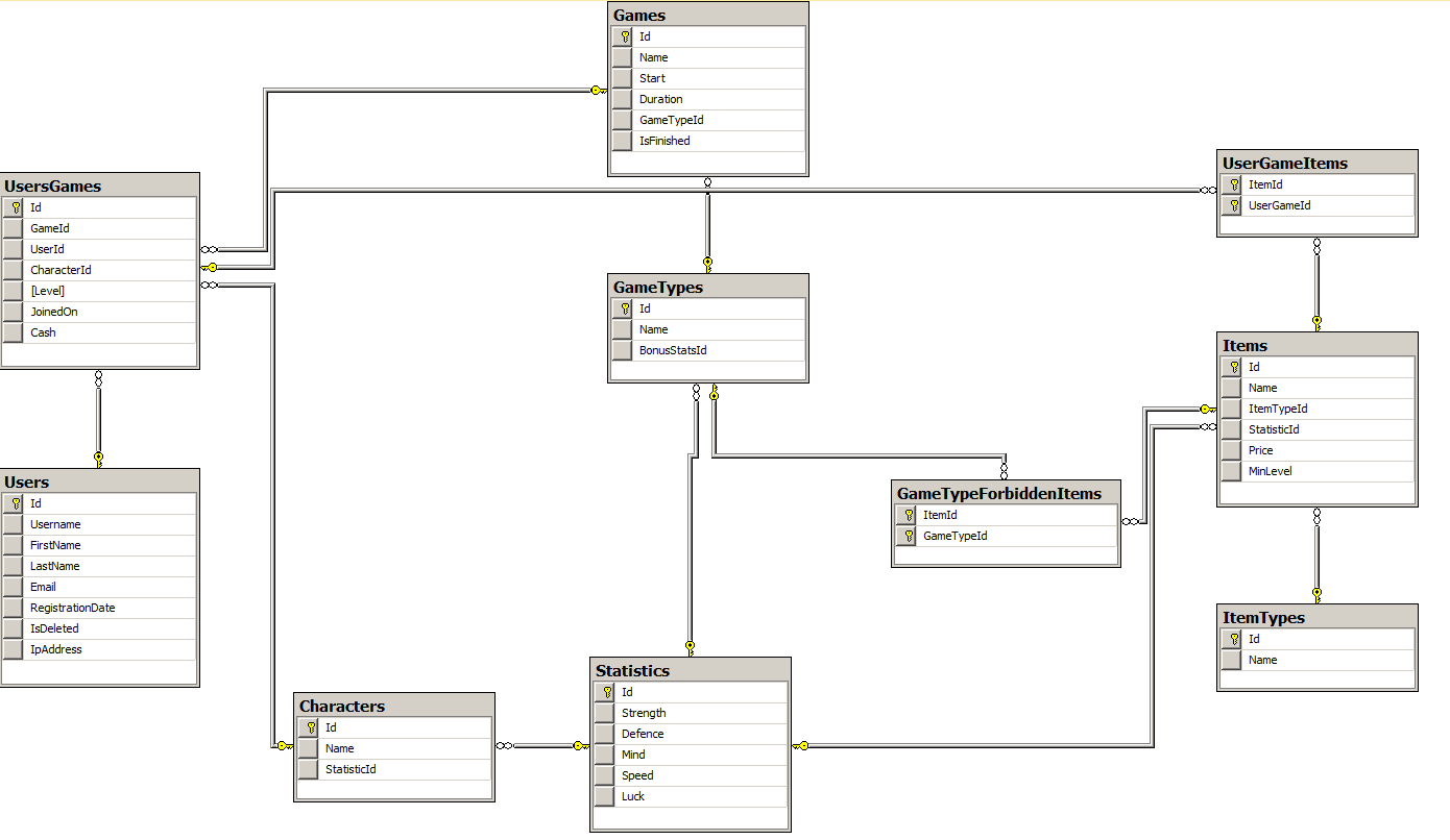 diablo_database