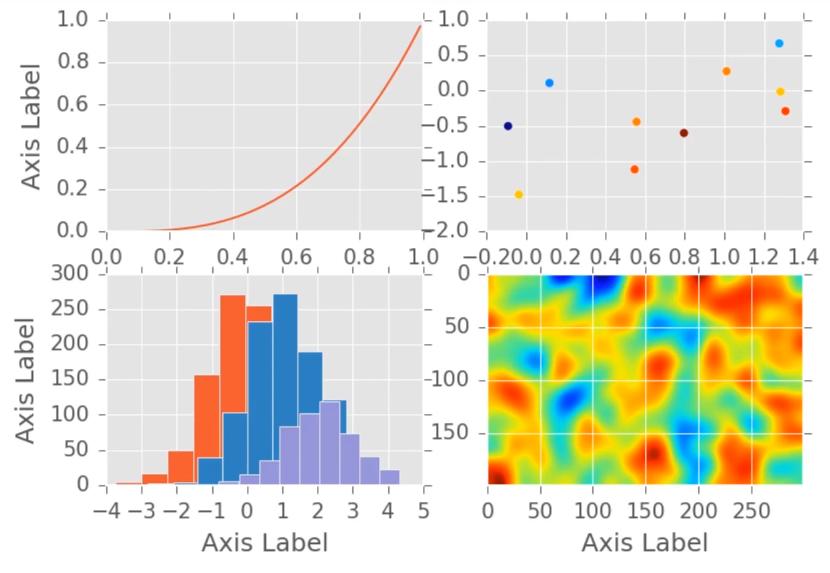 Python – Customizing PyLab using Style – Useful code